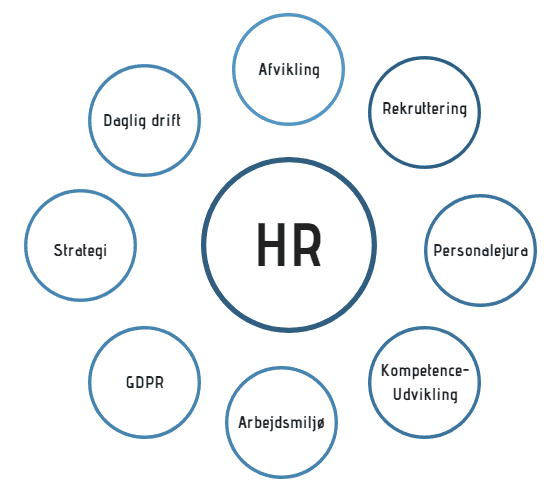 Få hjælp til HR og personalejuridske udfordring hos Viborg Løn