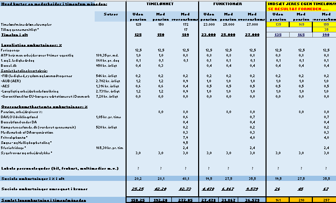 Hvad koster en medarbejder. Lønomkostningsskema